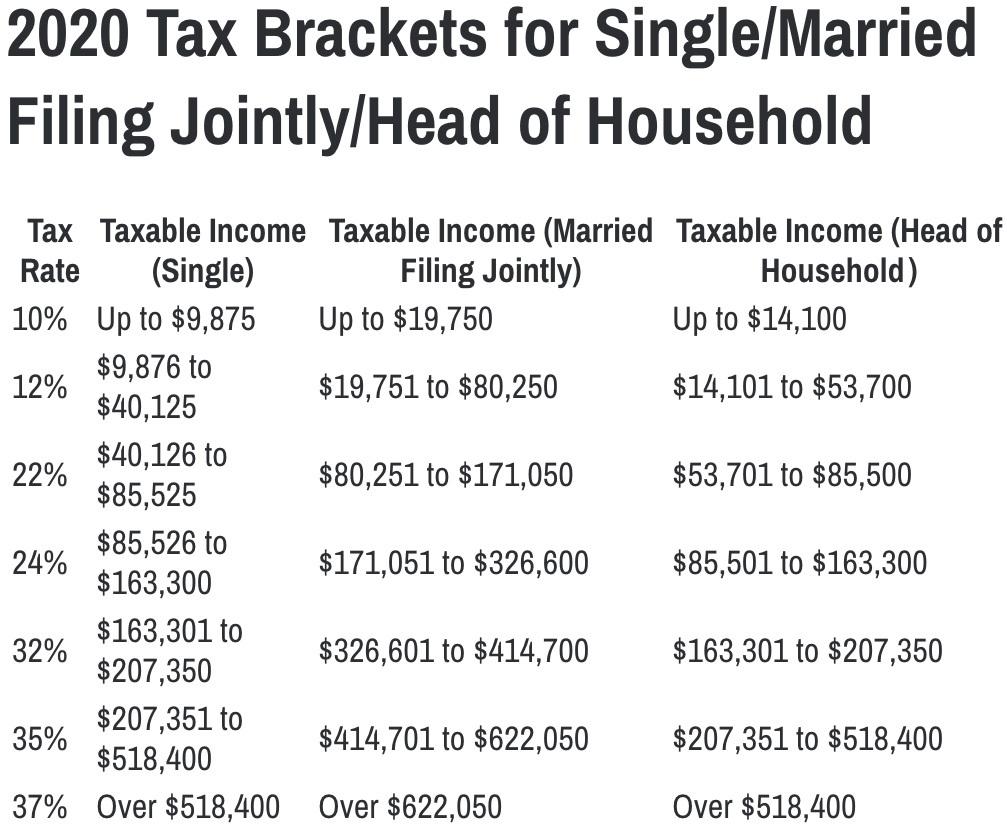 2020 tax brackets